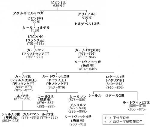 カロリング王朝系図・改2_convert_20150227195637