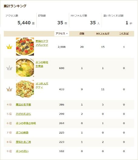 cookpad_ranking_20150210215908acc.jpg