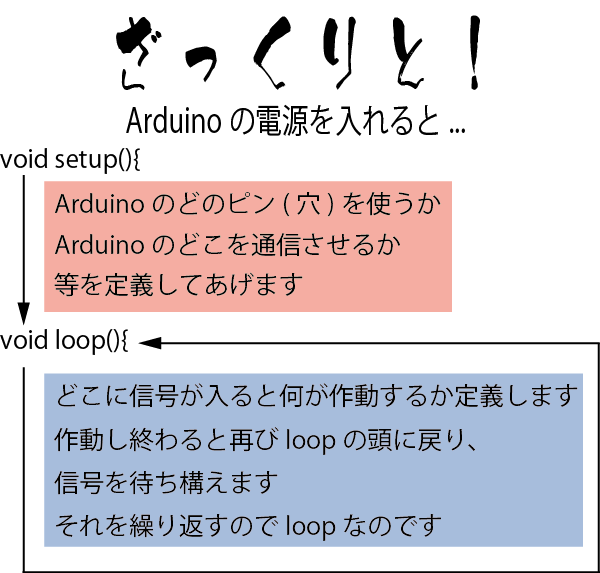 Arduinoの仕組み