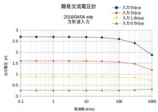 ACmeter実験グラフ方形波入力2