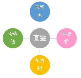1 【剣が君 番外】 四魂 【調べ...