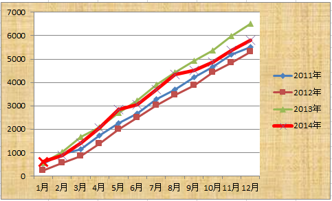 2014 累計距離
