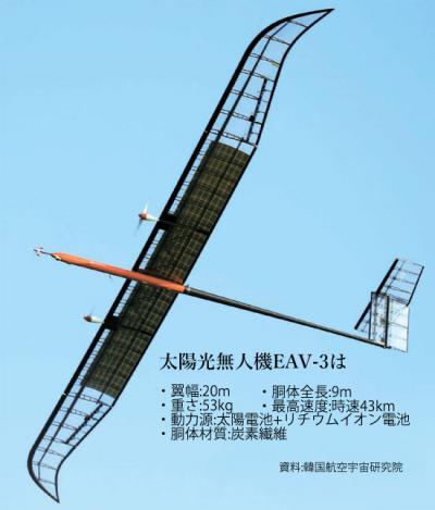 韓国 太陽光 無人機