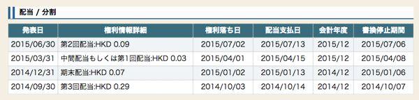 03085 バンガードアジア高配当ETF