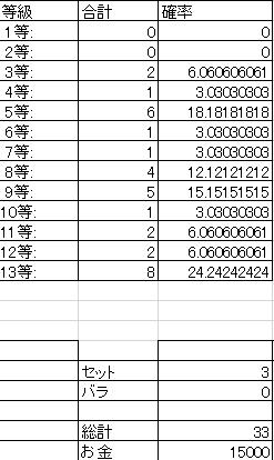 10_ECOクジ累計統計2月後半