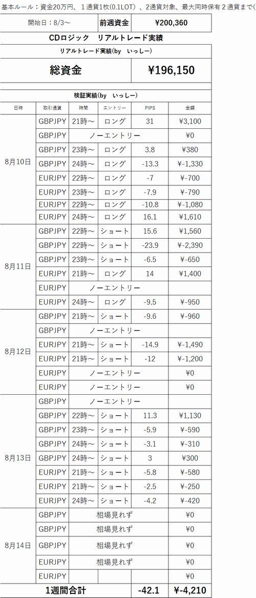 0810_14週履歴