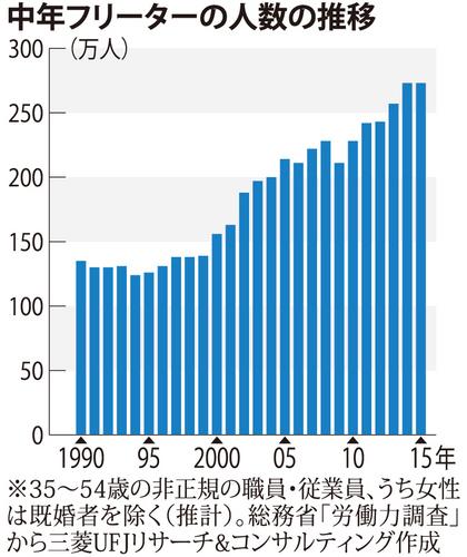 001 中年フリーター人数の推移