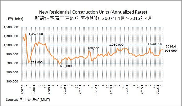新設住宅着工戸数 2016年4月