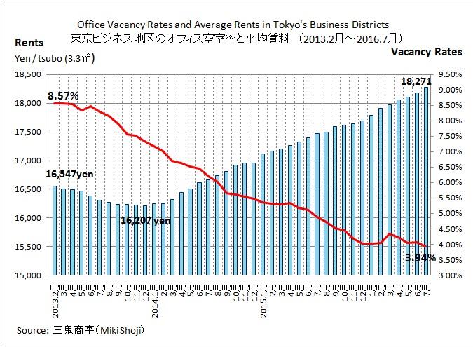 オフィス空室率 2016年7月