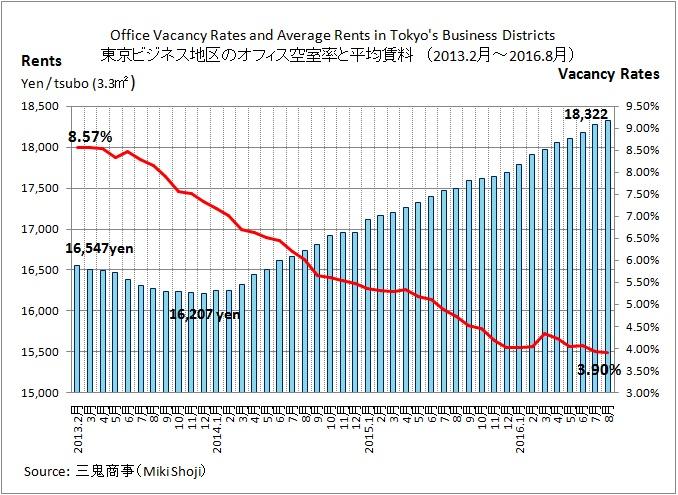 オフィス空室率 2016年8月