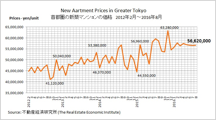 新築マンション価格 2016年8月