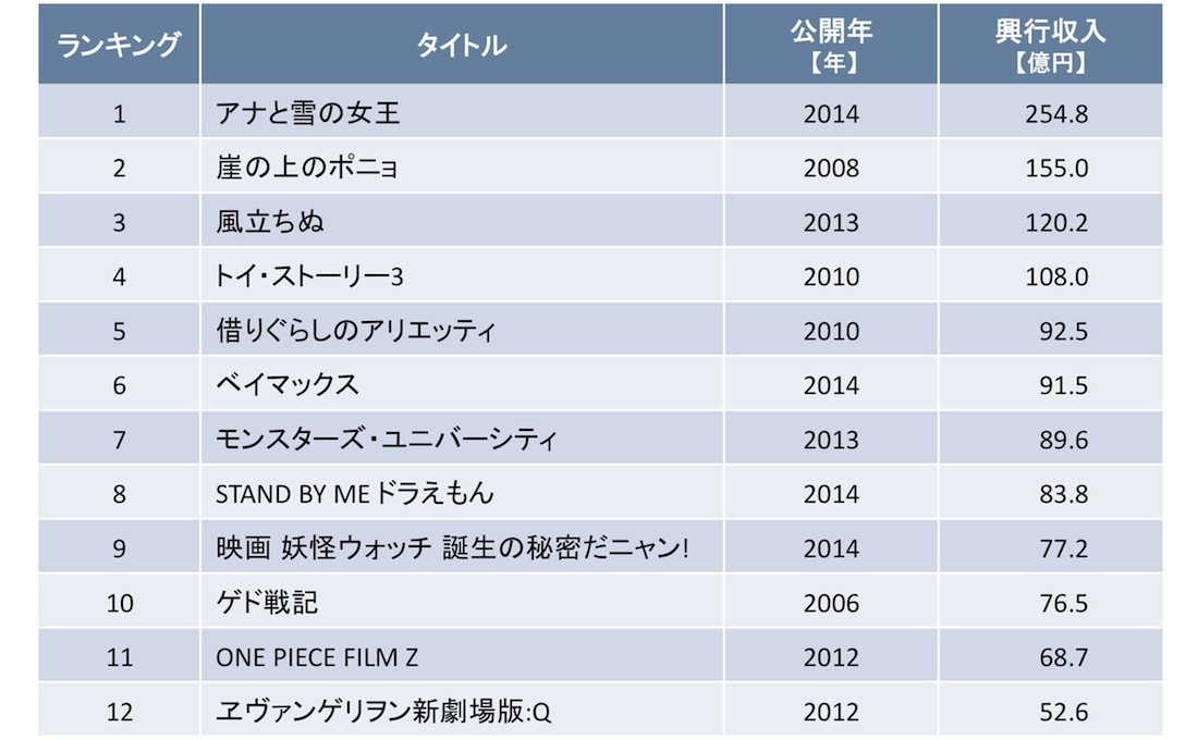 直近10年におけるアニメ映画の興行収入ランキング