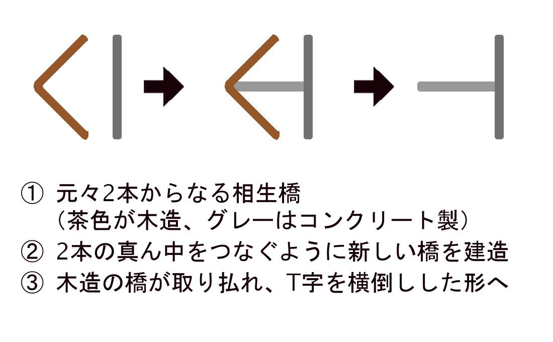 相生橋の形状の変遷