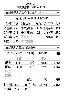 tenhou_prof_20141231.png