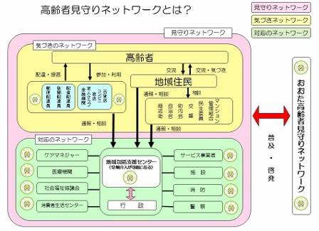 ネットワーク図(みま~も) (448x325)