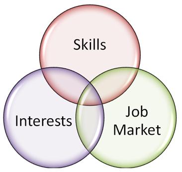 interests_skills.png