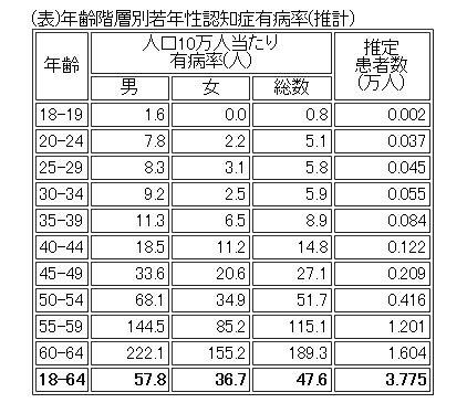 年齢別アルツハイマーの発症率 表
