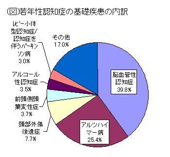 アルツハイマーの発生率 グラフ