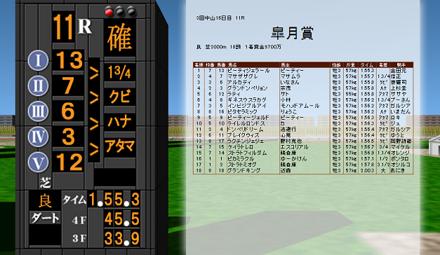 ピーティジェラール皐月賞タイム