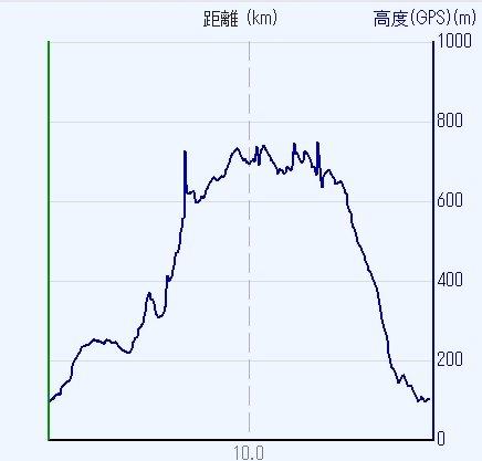 1605比叡山-00-比叡山高度
