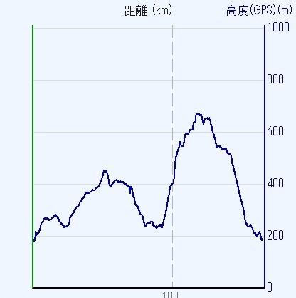 1607妙見山-00b-高度