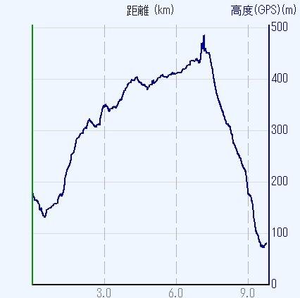 1608生駒-00b-高度