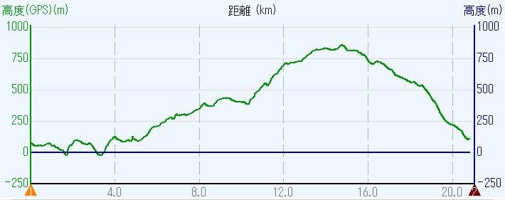 1612比叡山-00b-高度 比叡山HL