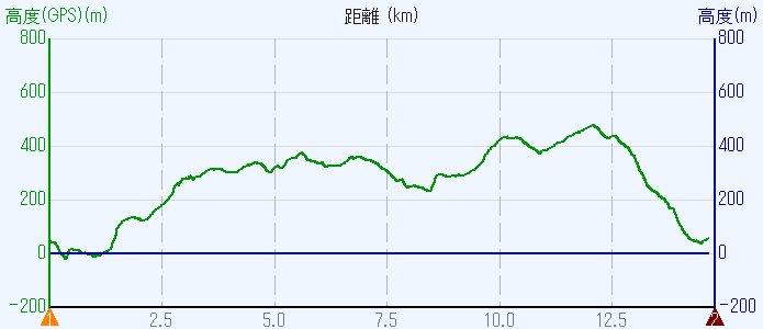 1702-00b-信貴山-信貴山高度