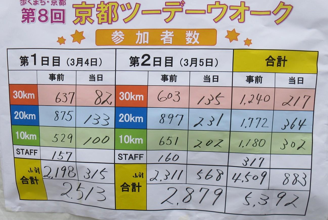 1703-36-京都2目IMG_0378 参加者数