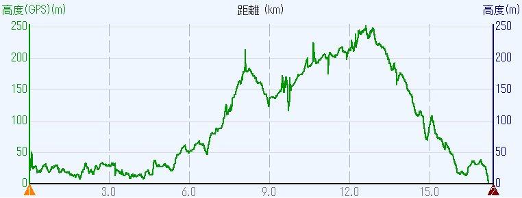 1704-01-甲山-00b-阪急高度YP