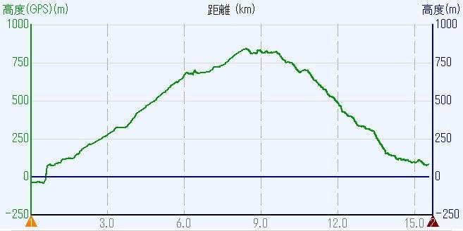 1704-00b-比叡山-高度HL