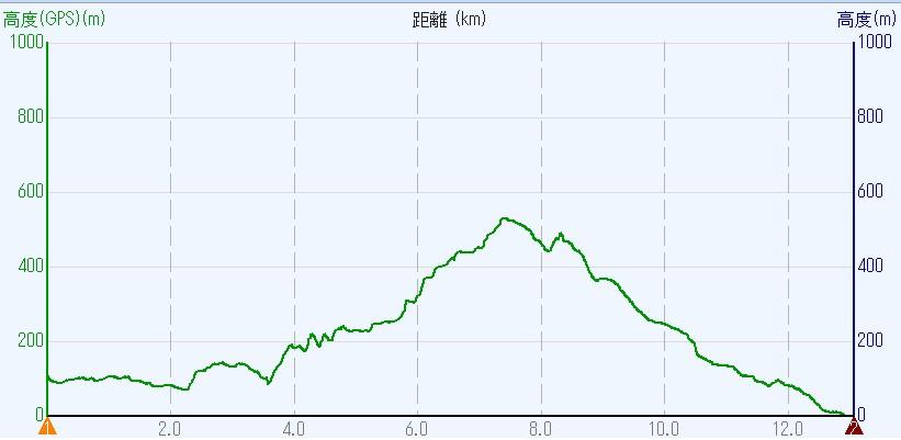1705-00b-二上山-高度