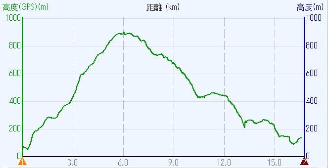 1705-00b-愛宕山-高度