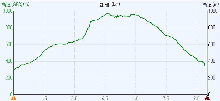 1705-00b-葛城山-高度 HL