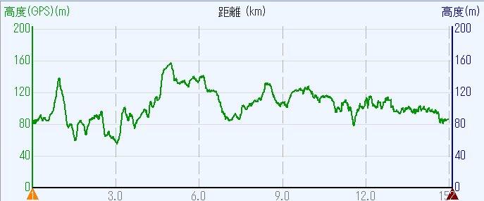 1709-00b-五私鉄-高度