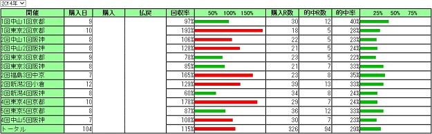2014馬券成績2