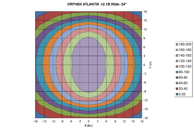 "Orphek-Atlantik-v21B-WiFi-Wide-Light-Intensity-and-Distribution-at-24"""