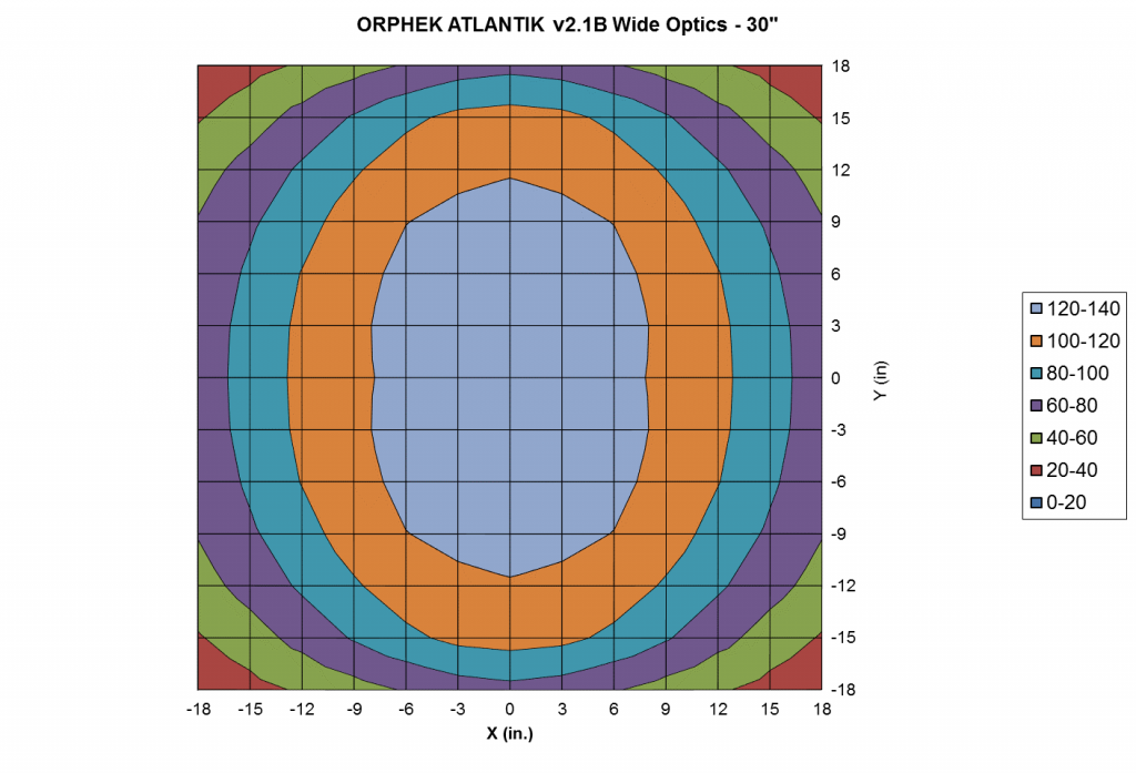 "Orphek-Atlantik-v21B-WiFi-Wide-Light-Intensity-and-Distribution-at-30""-1024x697"