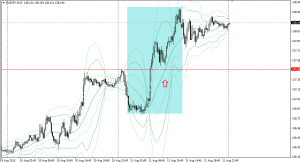20150811eurjpy15m.png