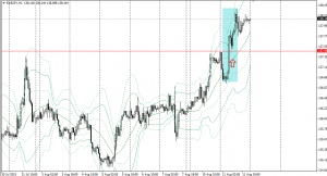 20150811eurjpy1h.png