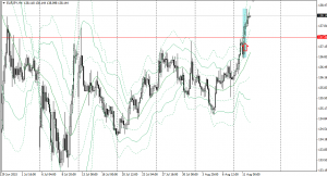20150811eurjpy4h.png