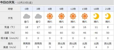 12-23の天気