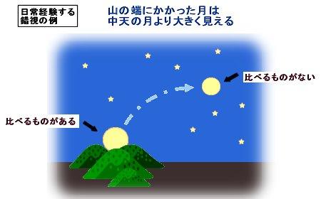 山の端の月は大きく見える錯視