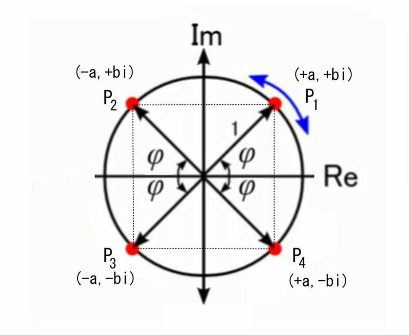 複素平面4
