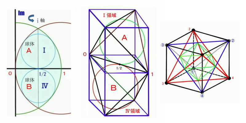 マツイの3次元宇宙