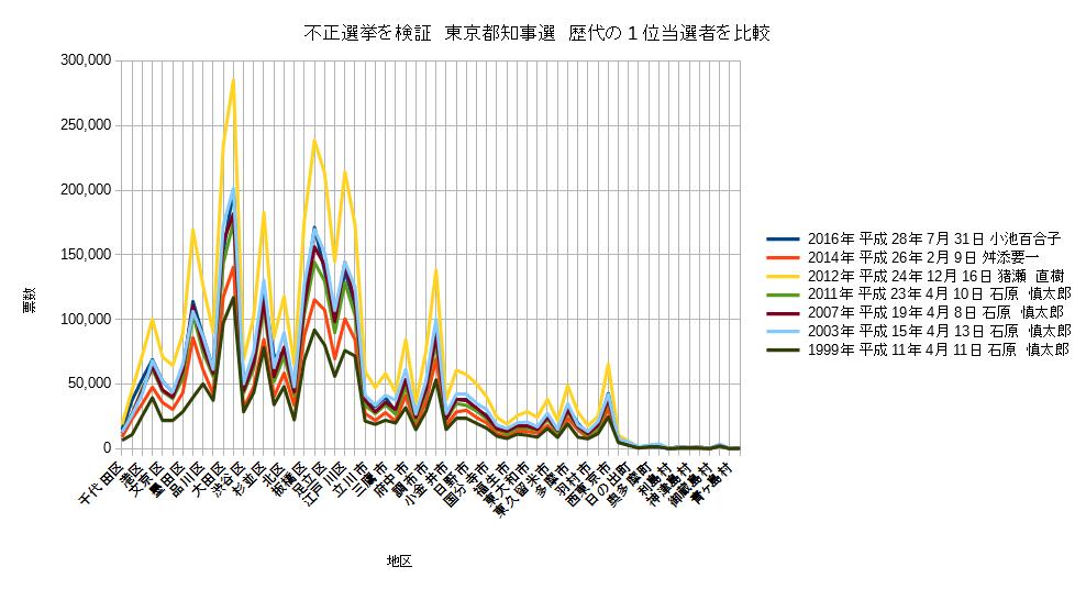 不正選挙の検証 東京都知事選の歴代1位当選者を比較