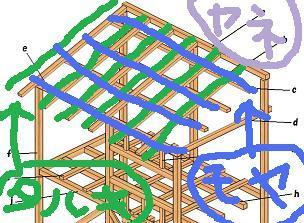 垂木と母屋