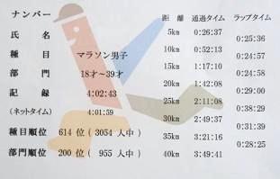 加賀温泉郷マラソン2017(2)