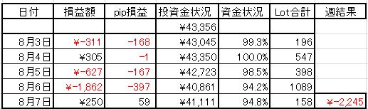 2015年8月第1週の結果
