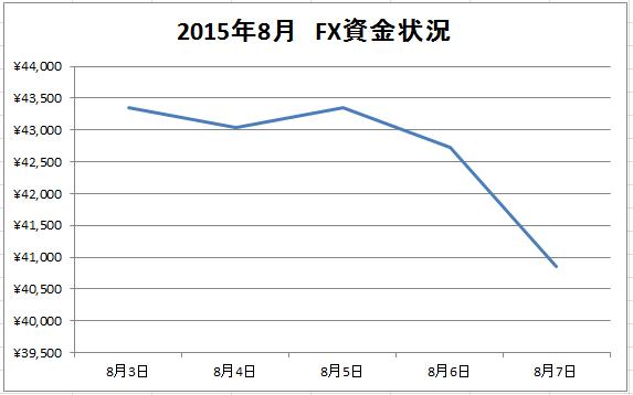 2015年8月第1週の資金状況グラフ